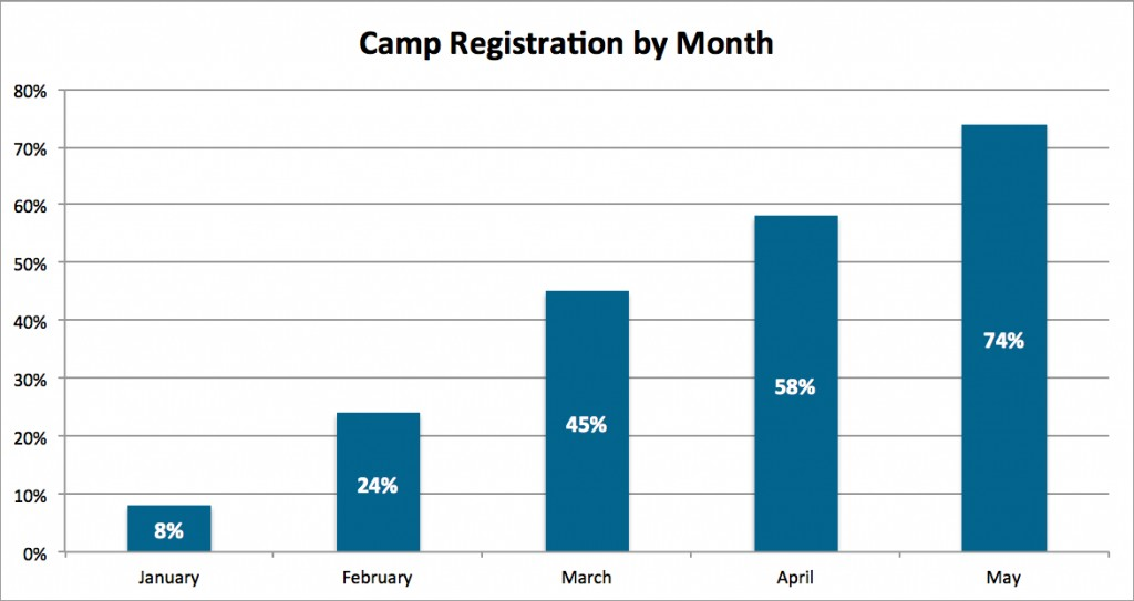 Chart showing camp registration by month