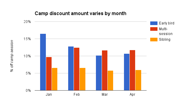 summer camp discount - save more in January