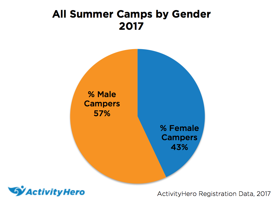 All Summer Camps by Gender - ActivityHero Data 2017