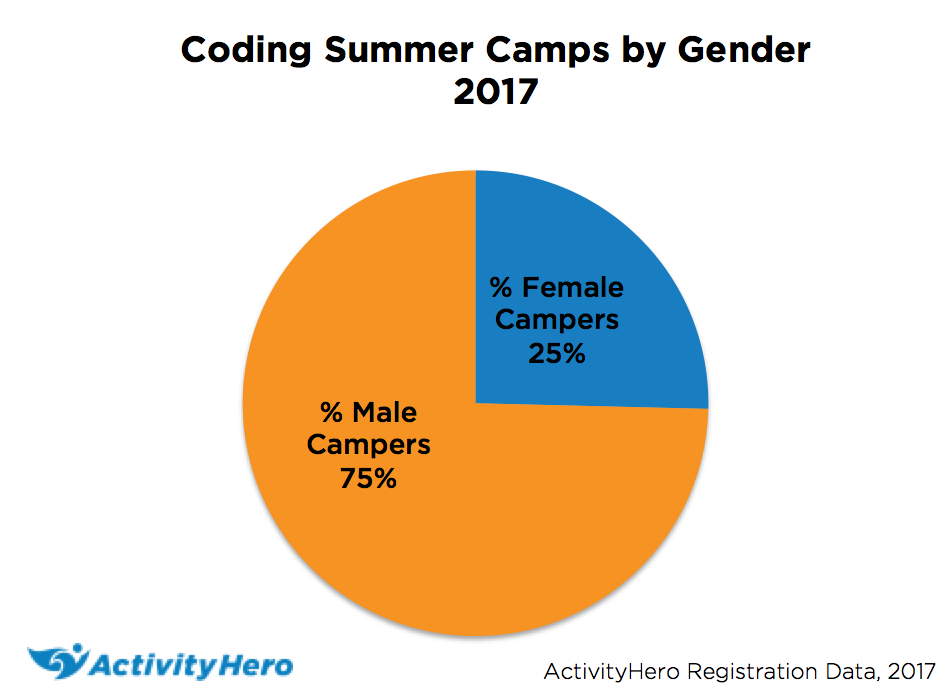 Coding summer camps by gender - ActivityHero 2017 data