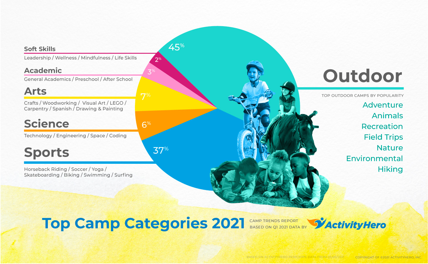 Camp Trends Report Based on Q1 2021 data by ActivityHero. 45% of all searched activities are outdoor. Horseback riding and biking classes are filling quickly.