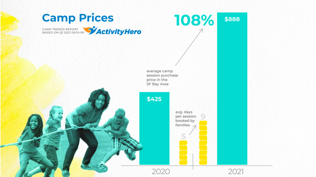 Camp Prices: Camp Trends Report based on Q1 2021 data by ActivityHero